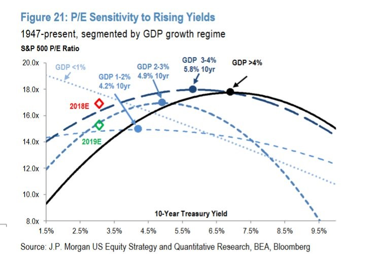 Higher Yields Shouldn't Be A Death Knell For Stocks