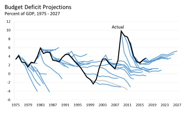 Historical CBO Projections