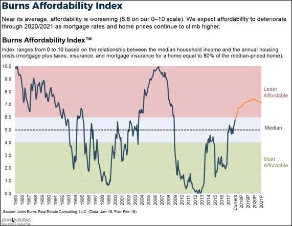US Housing Is Becoming Unaffordable