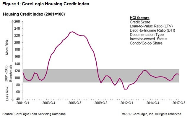 Housing Credit Is Normal