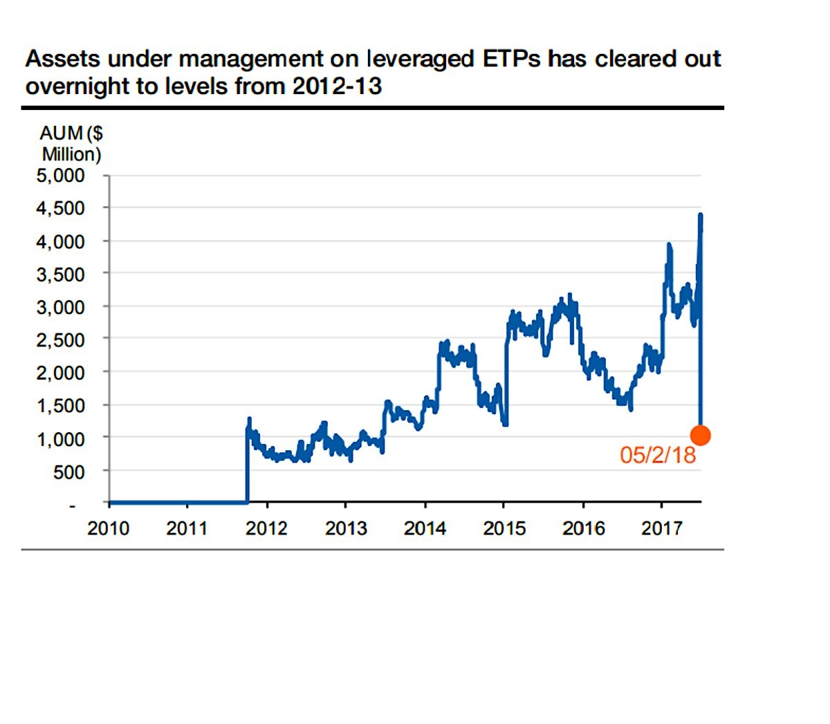 Leveraged ETPs Assets Under Management Cratered