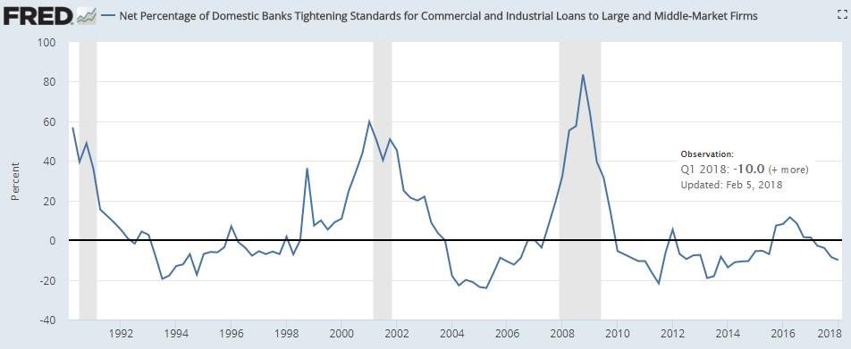 Loose Lending Standards