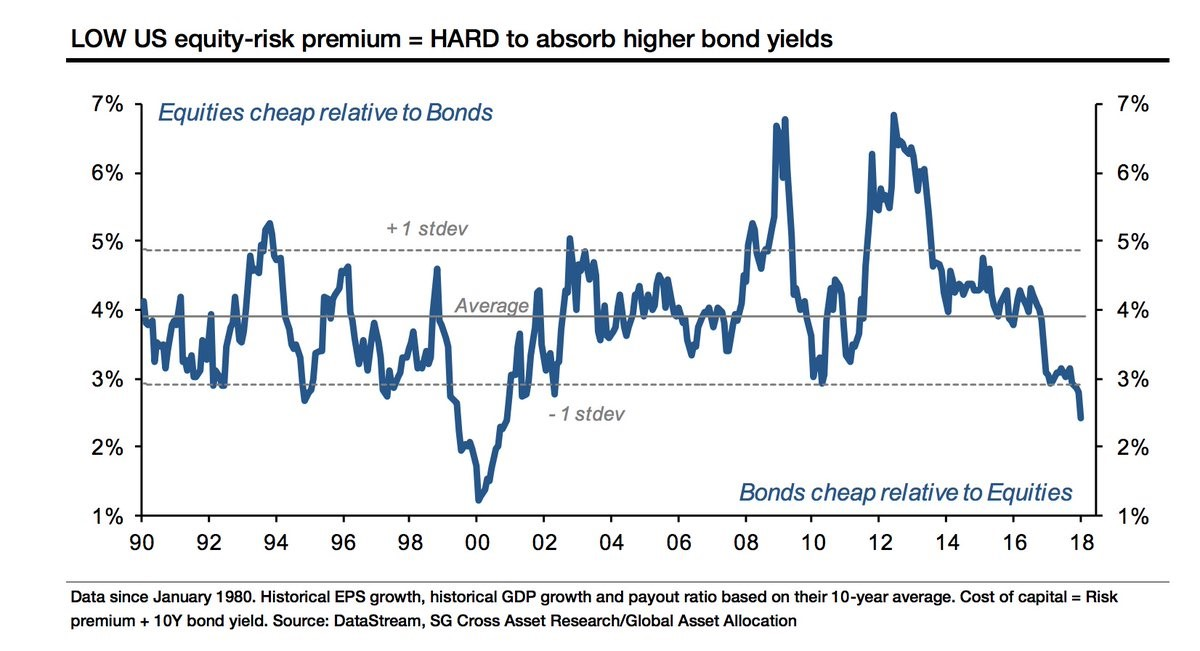 Low Equity Risk Premium Implies High Sensitivity To Rate Increases