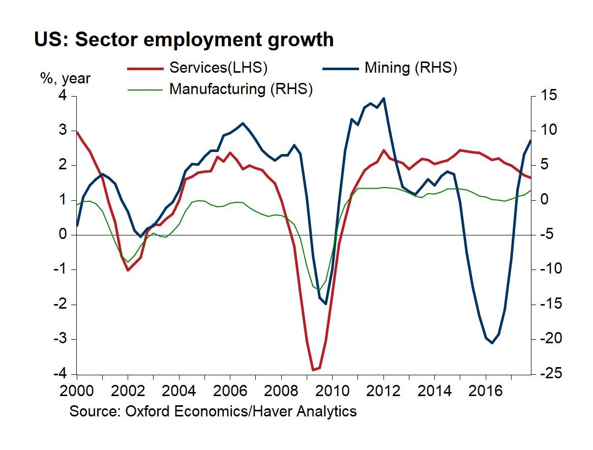Mining & Manufacturing Accelerating & Services Decelerating