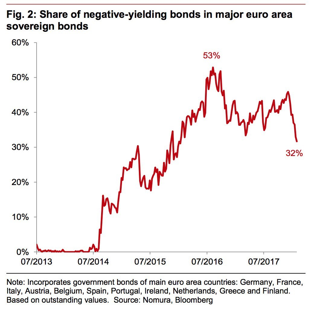 Negative Yielding Bonds Becoming Less Prominent