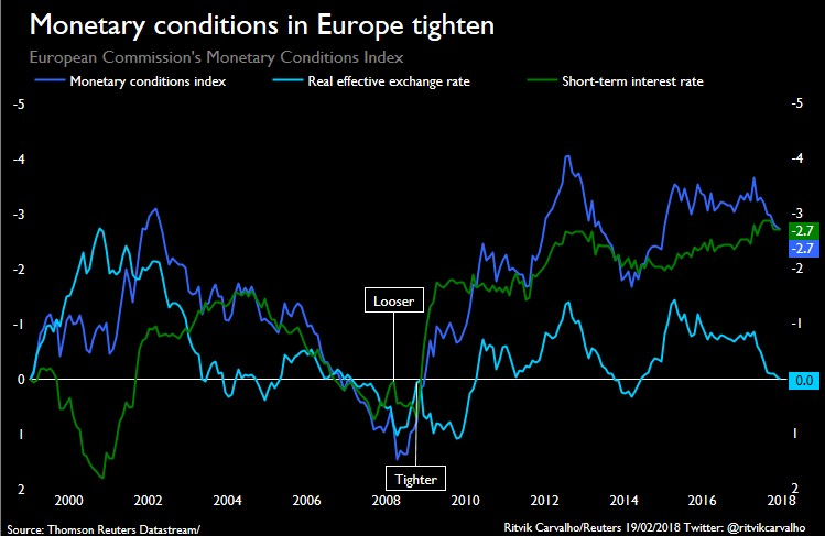 ECB Unwind Causes Monetary Conditions To Tighten
