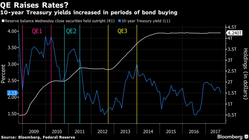 QE3 Ended Before Yellen Took Charge