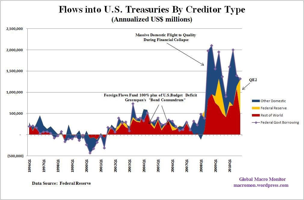 QE's Effect On Treasury Flows