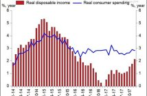 Real Consumer Spending Is Growing Faster Than Real Disposable Income Growth