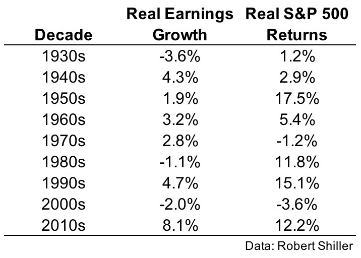Real Earnings Growth Hits A Record For Perfomance By Decade