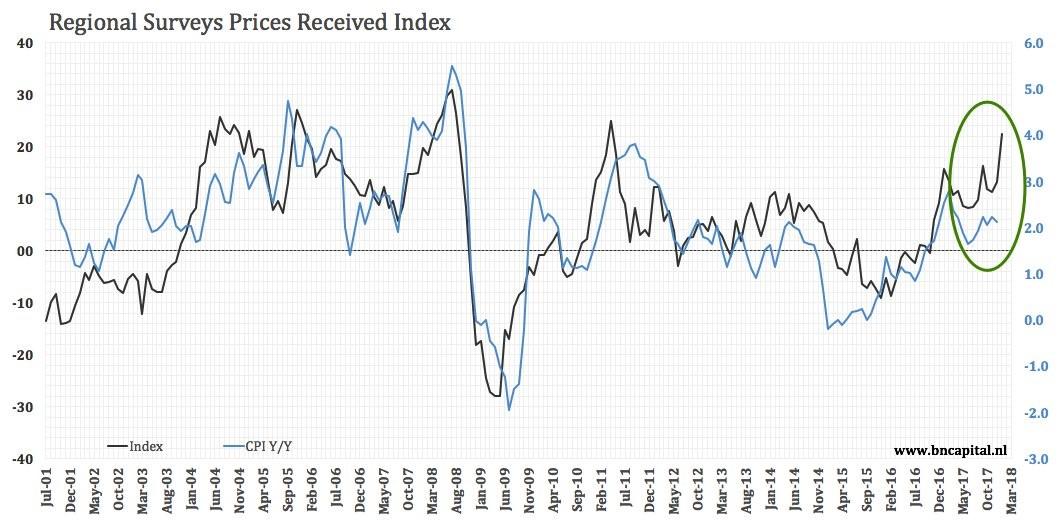 Regional Fed Surveys Show Inflation Picking Up