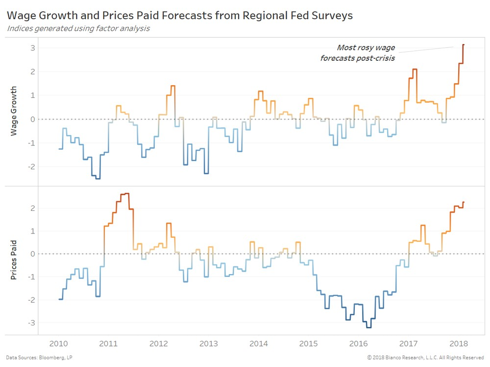 Regional Fed Wage Growth & Prices Paid Z-Scores