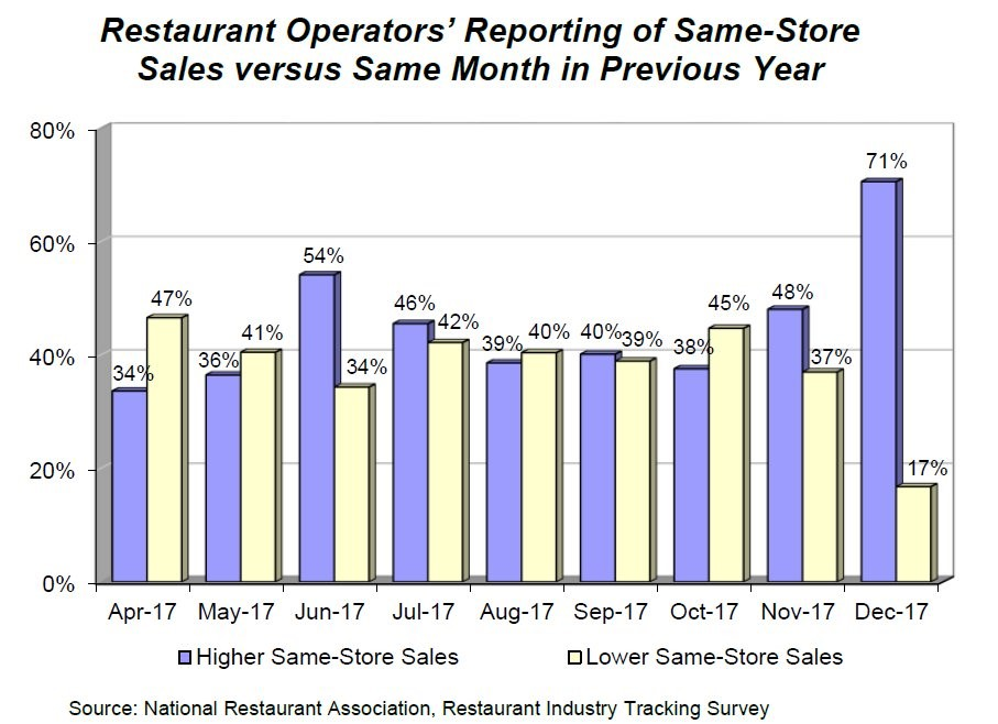 Restaurant Same Store Sales Great In December