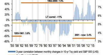 Treasury Yield & S&P 500 Correlation In 3 Regimes