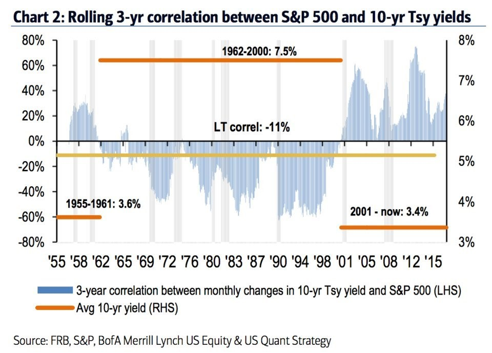 Treasury Yield & S&P 500 Correlation In 3 Regimes