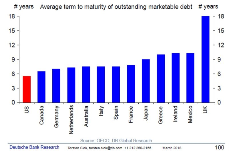 U.S. Average Maturity Date On Debt Is Below 6 Years