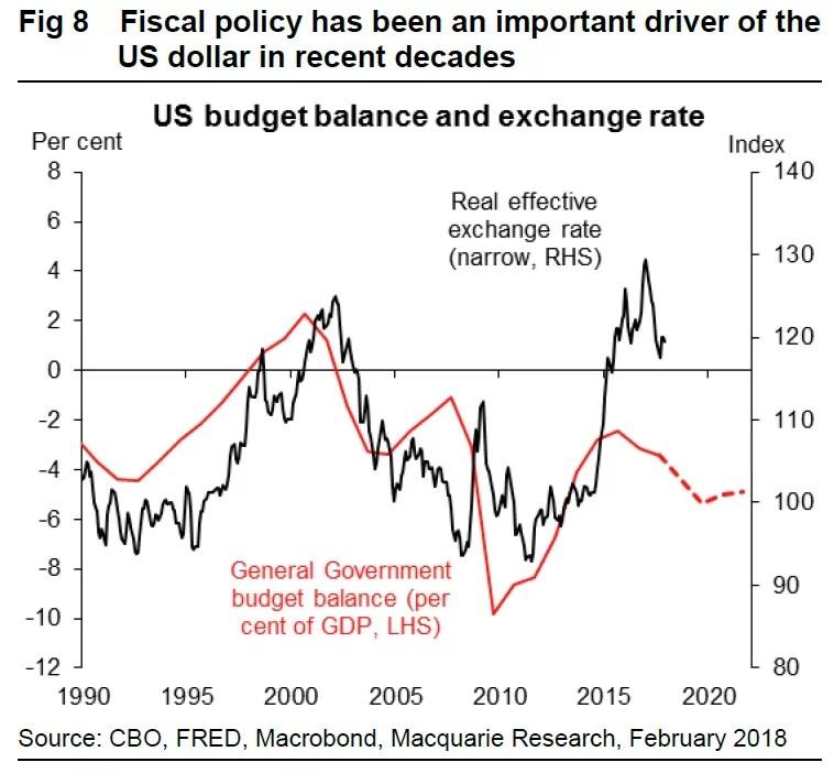 U.S. Budget Versus The Dollar Index