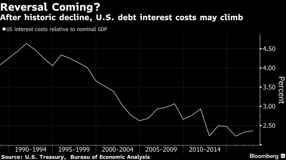 U.S. Debt Interest Is At Historic Lows