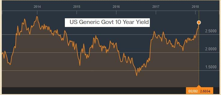 10 Year Bond Yield Rising