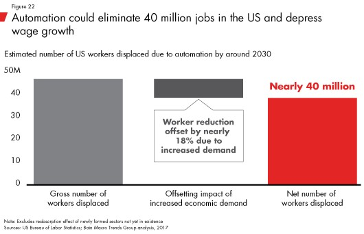 Automation Could Eliminate 40 Million Jobs