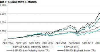 Big Buybacks Outperformed Efficient Use Of Capex