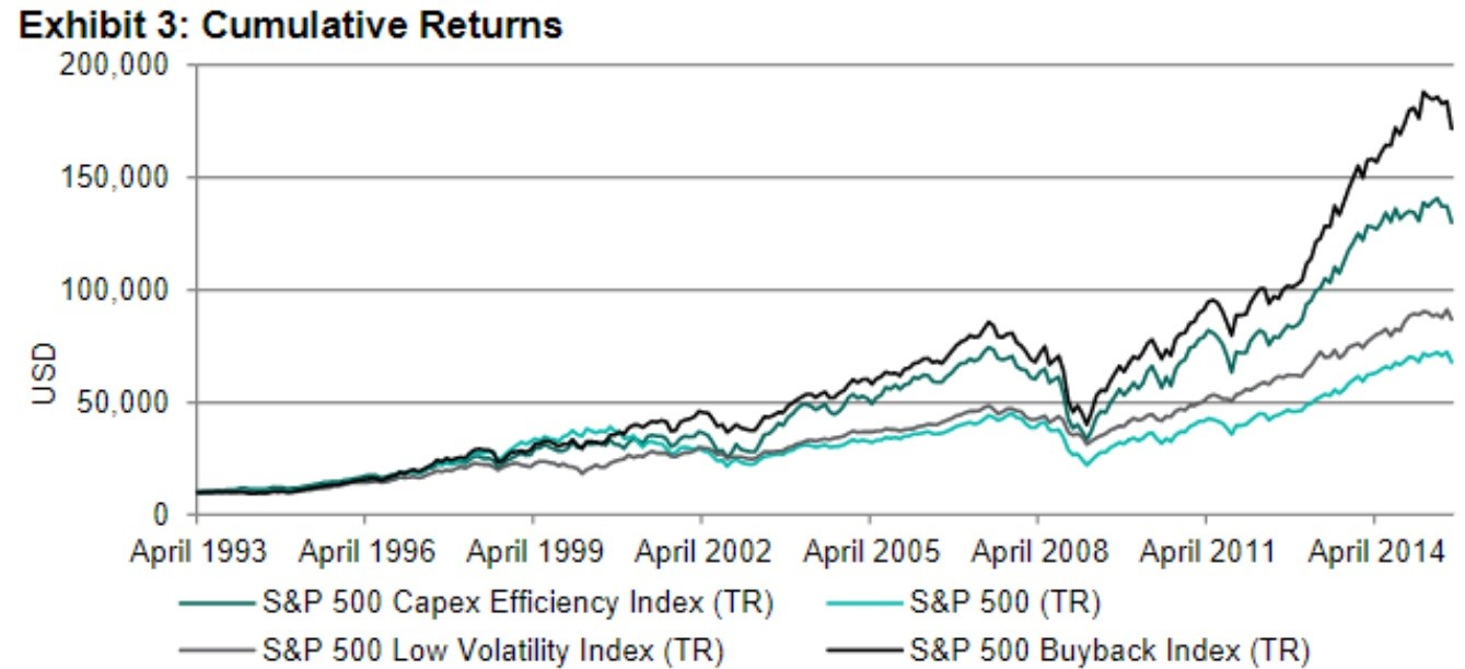 Stock Buybacks Outperform CAPEX Spending