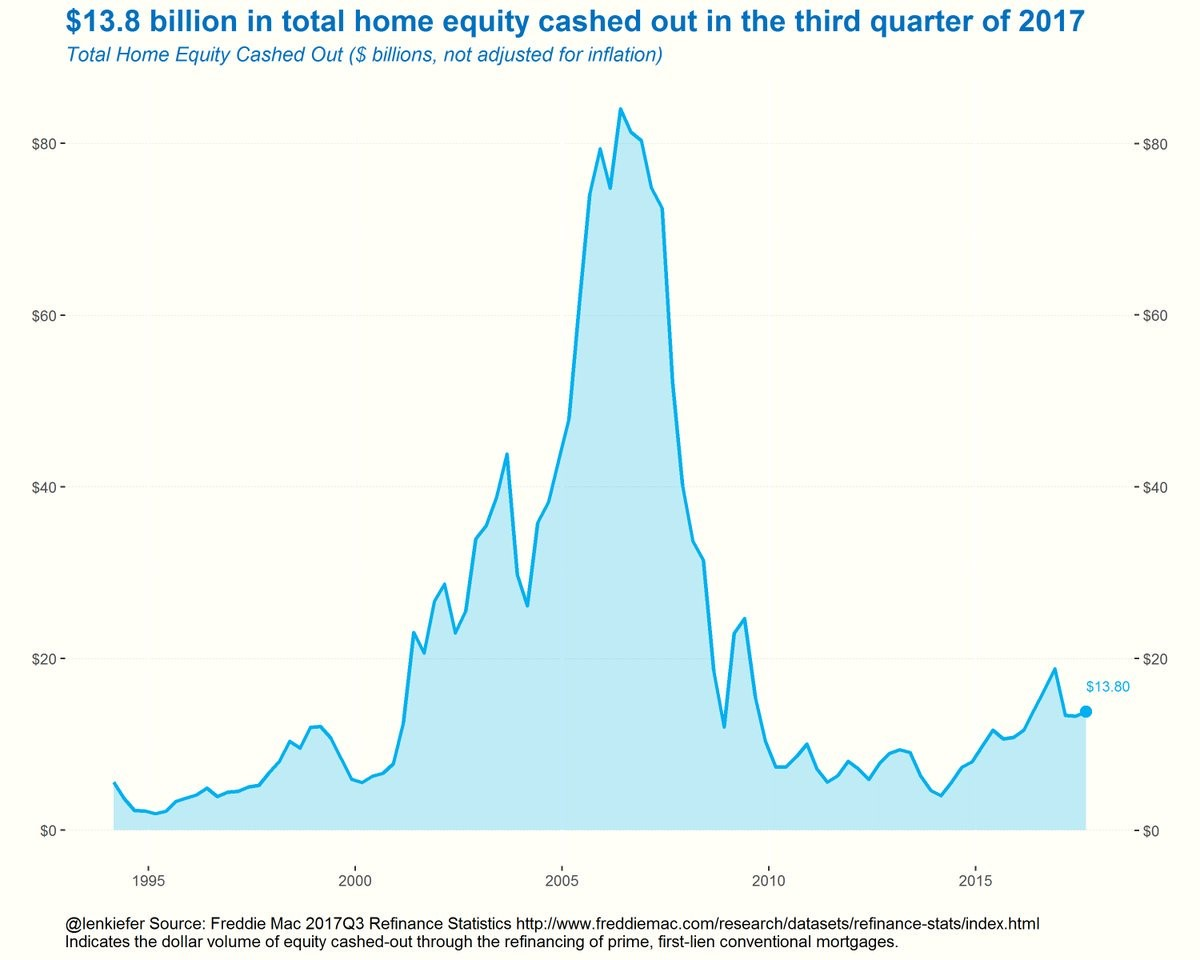Housing Market Leverage