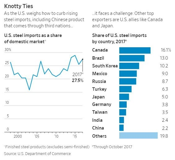 China Only Imports 2.2% Of Steel Into The U.S.