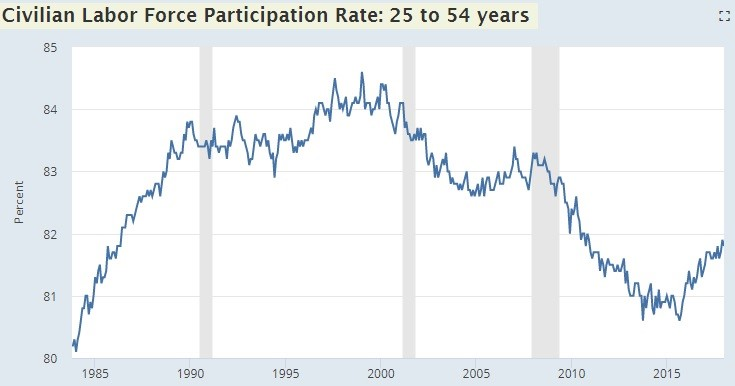 Civilian Participation Rate