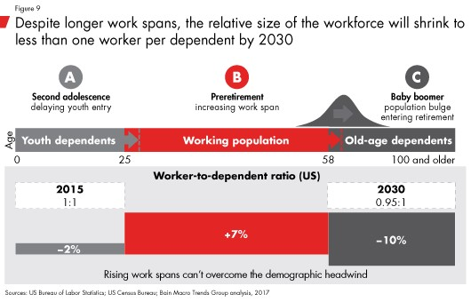 Declining Worker To Dependent Ratio