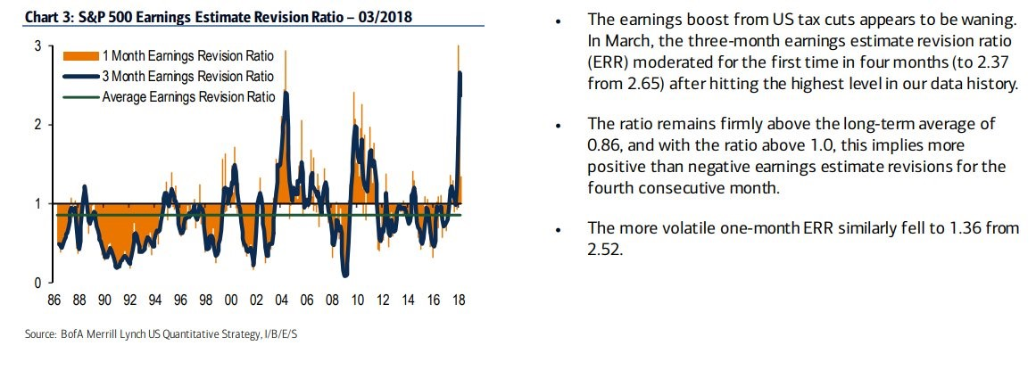 Earnings Revisions No Longer Exploding Higher