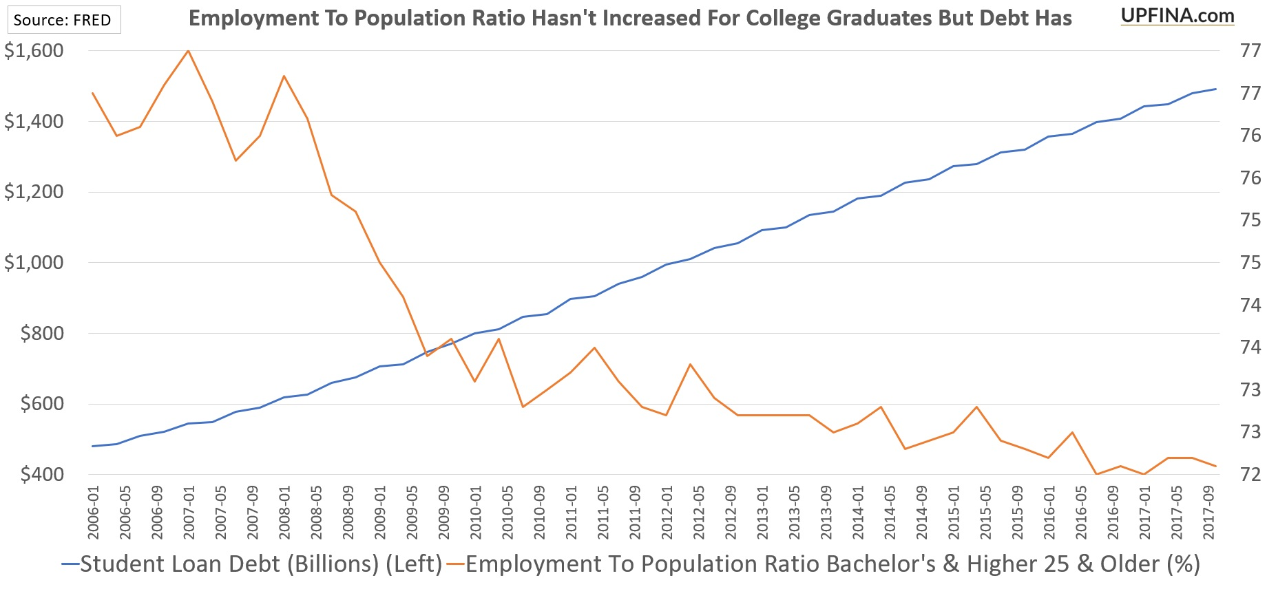 Employment To Population Ratio For College Graduates Versus Student Loan Debt