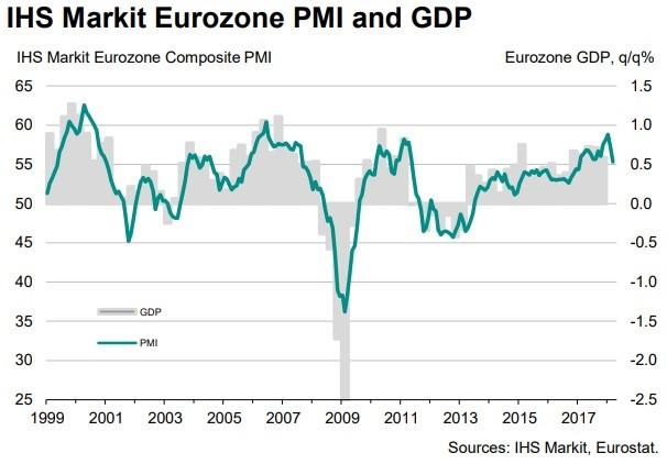 European PMI Falls