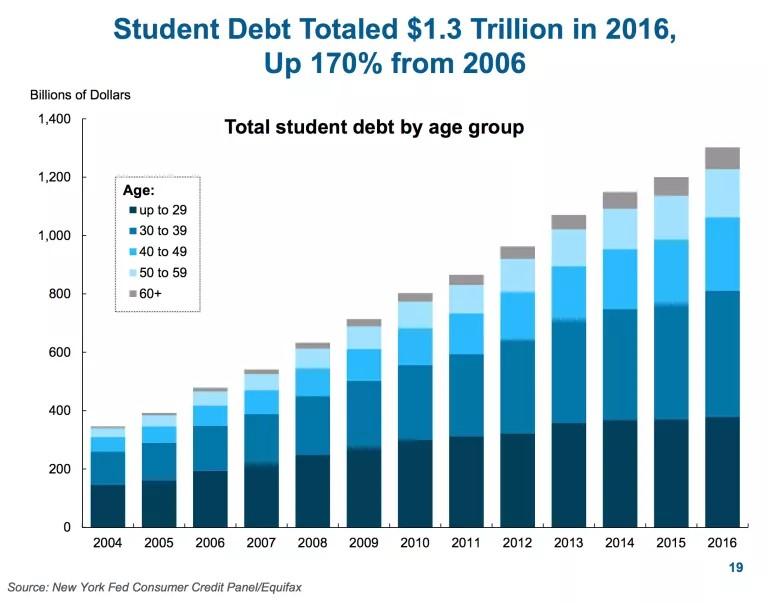 Student Loans Delay Retirement