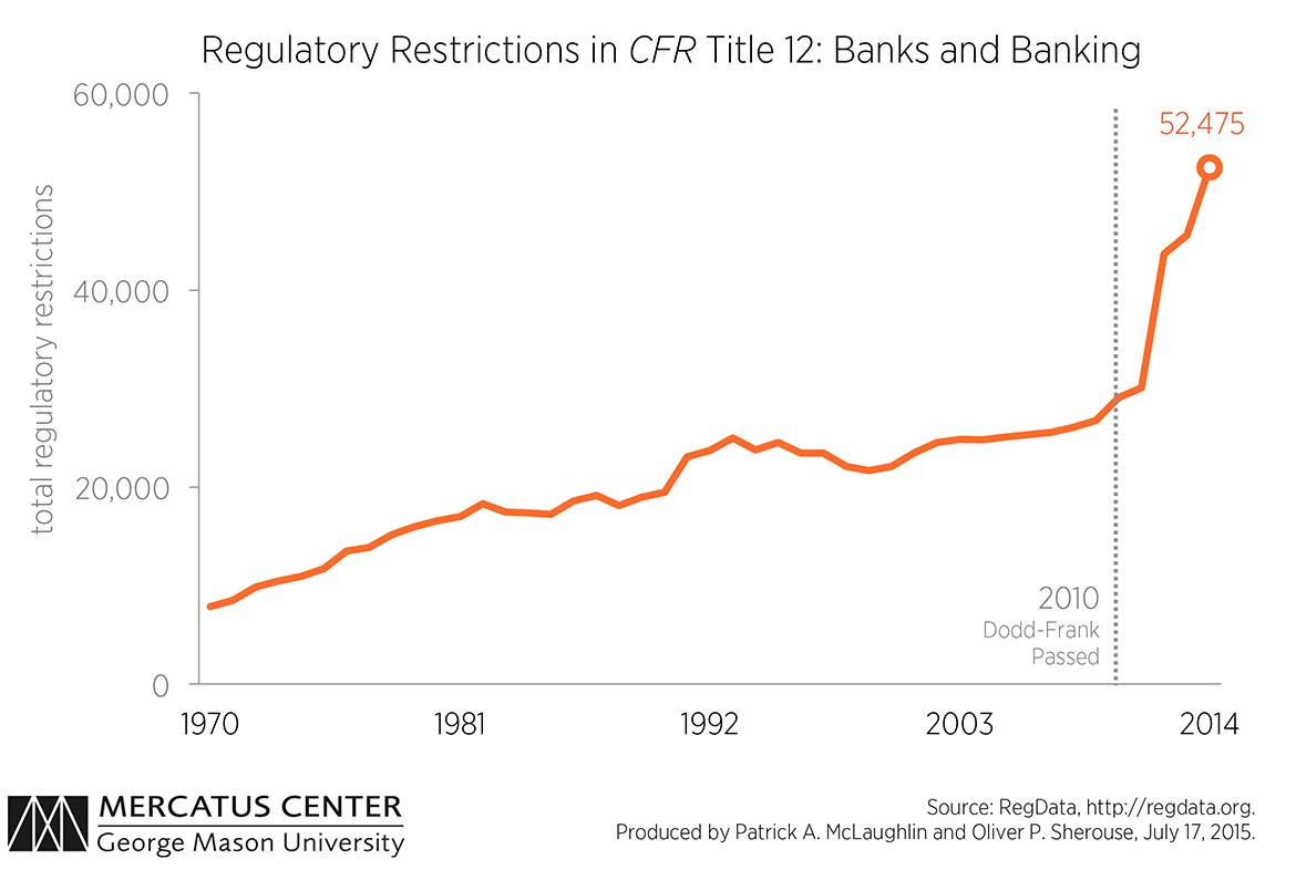 History Of Banking Regulations