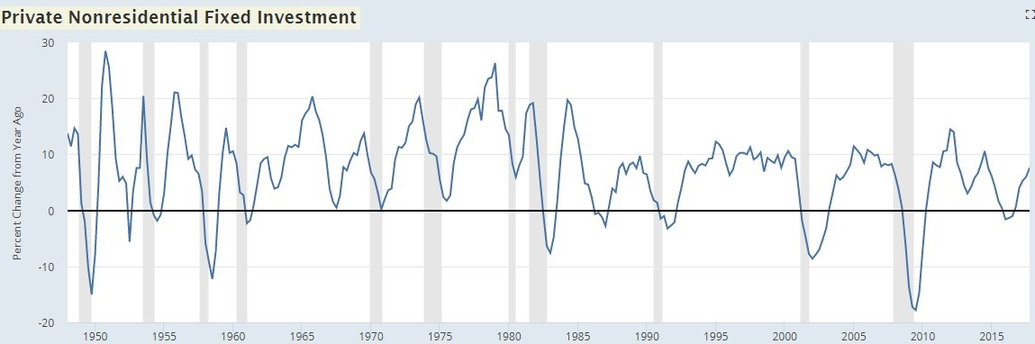 History Of Capex Spending