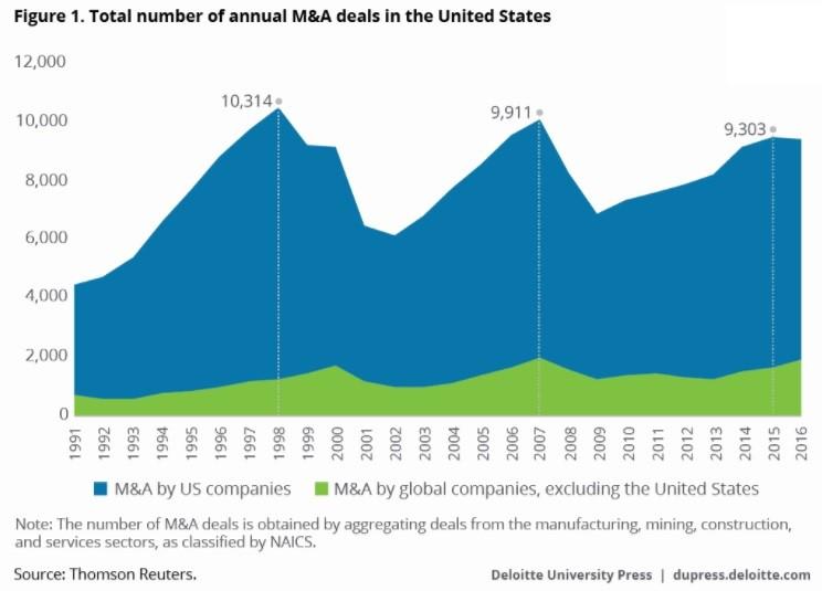 History Of M&A Deals