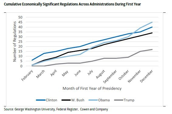 Increasing Regulations Has Been A Bipartisan Effort