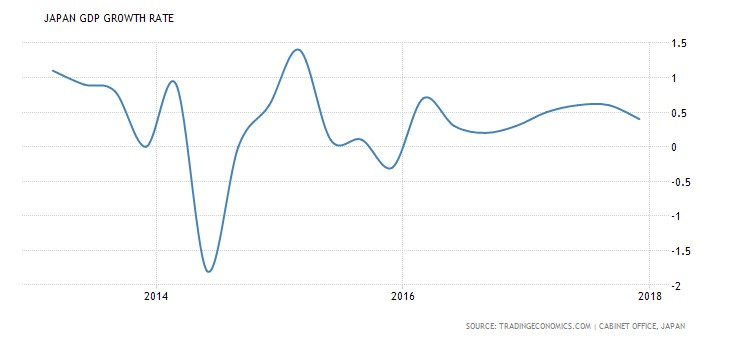 Japanese GDP Growth Has Been Low Despite Extreme Monetary Stimulus