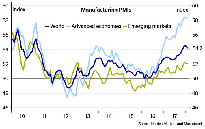 Manufacturing Cyclical Weakness Coming?