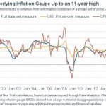 NY Fed UIG Leans Too Much On Survey Data
