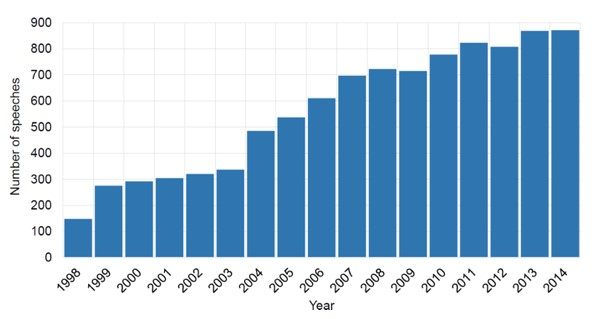 Number Of Central Bank Speeches