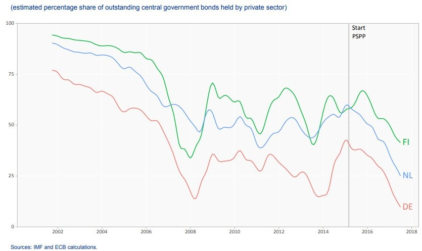 PSPP Crowds Out Private Investment In Government Bonds