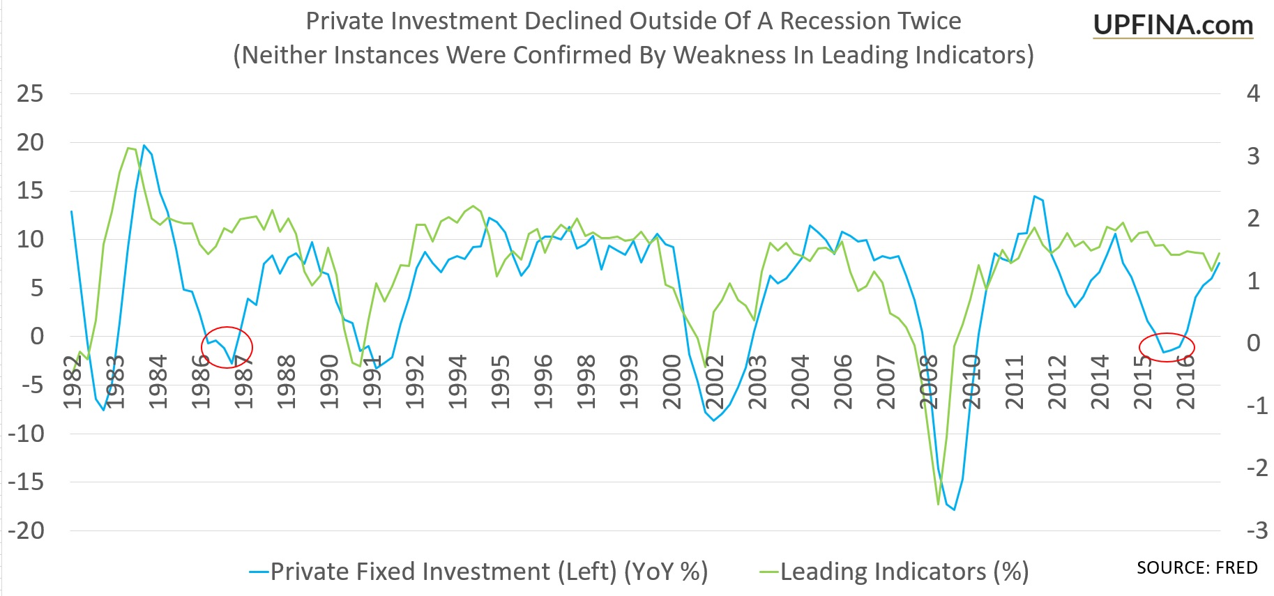 Rare Instances Where Private Investment Faltered Outside Of A Recession