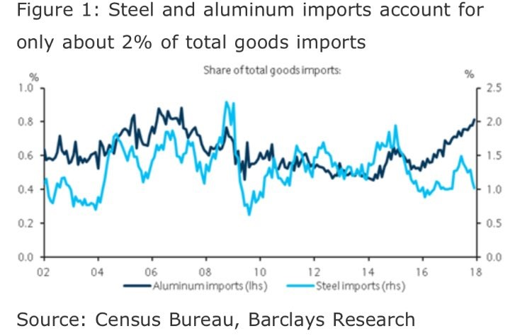 Steel & Aluminum Are 2% Of U.S. Imports