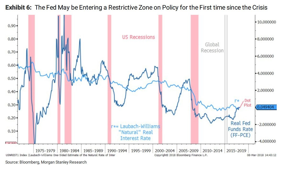 How The Fed Could End The Bull Market