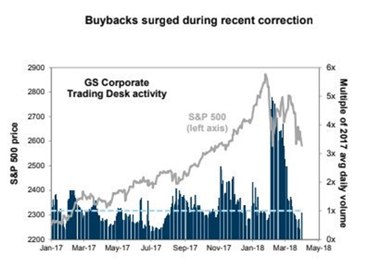 Buybacks Increased During Correction, Now Blacked Out