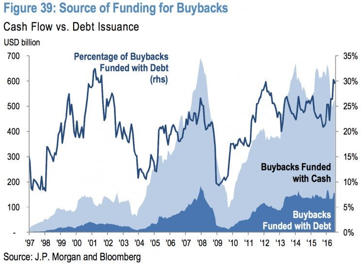 Buybacks Are Mostly Funded Via Cash