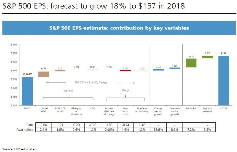 Contributors To S&P 500 Earnings Improvement