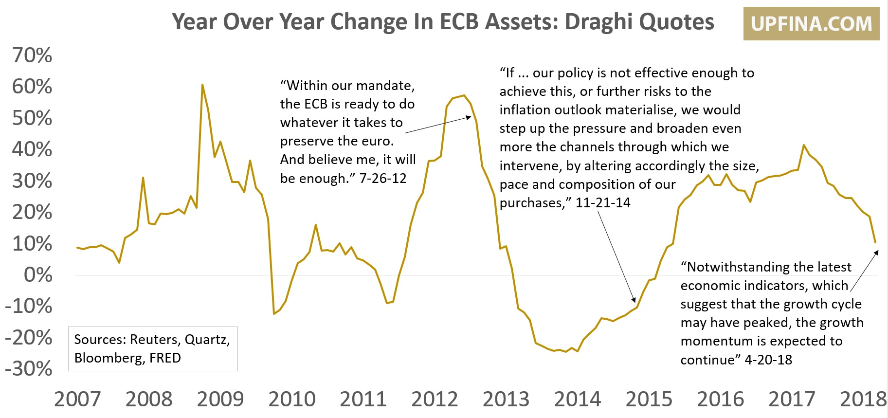 Draghi Quotes